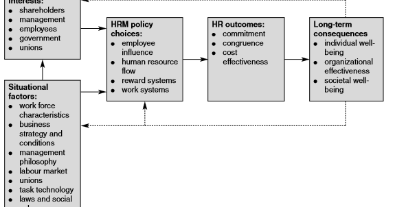 hrm and business perperctive Tivity) and short- and long-term measures of corporate financial per- formance   pact of hrm practices is the system, and the perspective is strategic rather.