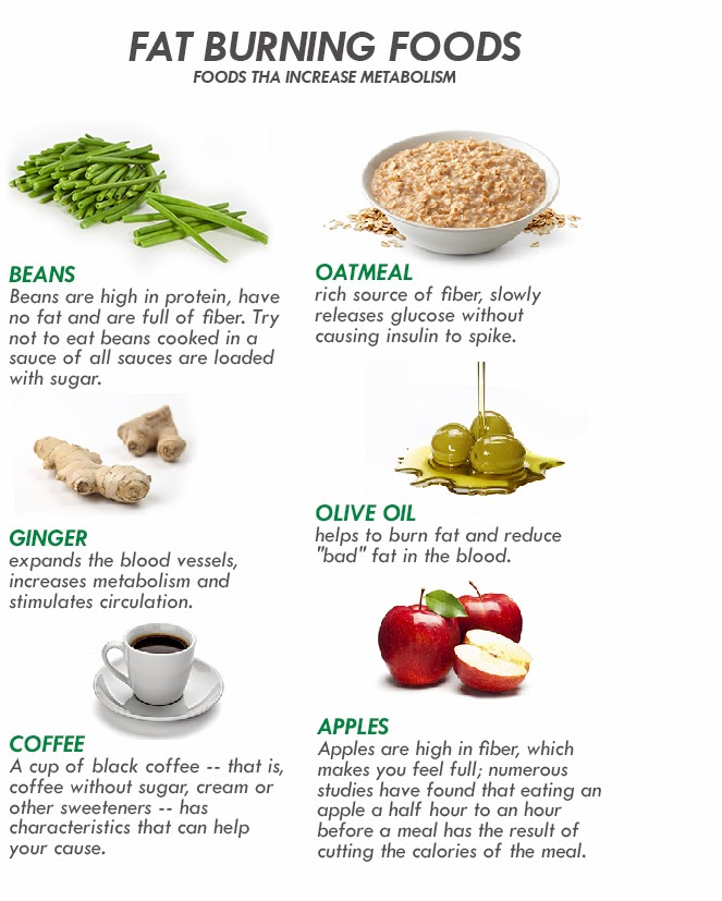 List Of Natural Foods That Burn Fat