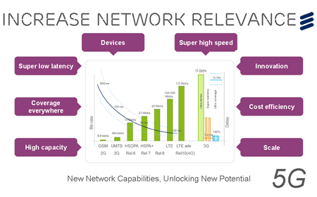 Ericsson: Expect 5G Network-Society Technologies by 2020 ...