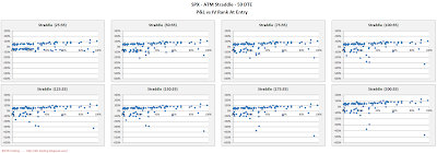 SPX Short Options Straddle Scatter Plot IV Rank versus P&L - 59 DTE - Risk:Reward 35% Exits