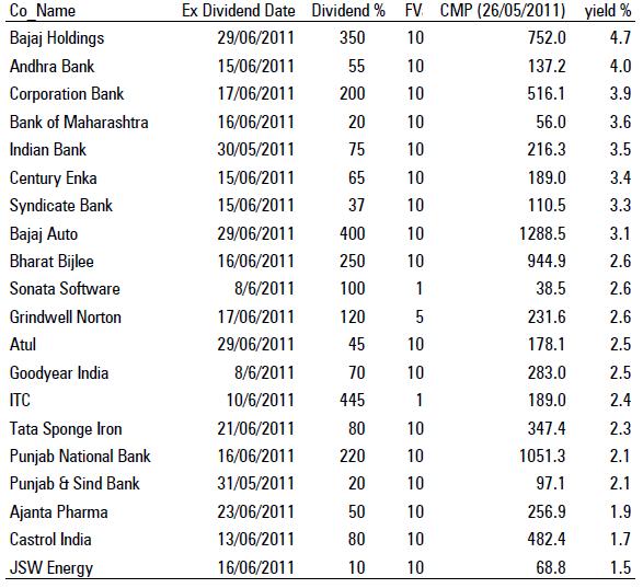 High dividend yield stocks june 2011 for High div stocks