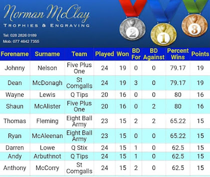 """MCCLAY TROPHIES"" PLAYER OF THE YEAR TABLE, 8TH NOVEMBER"
