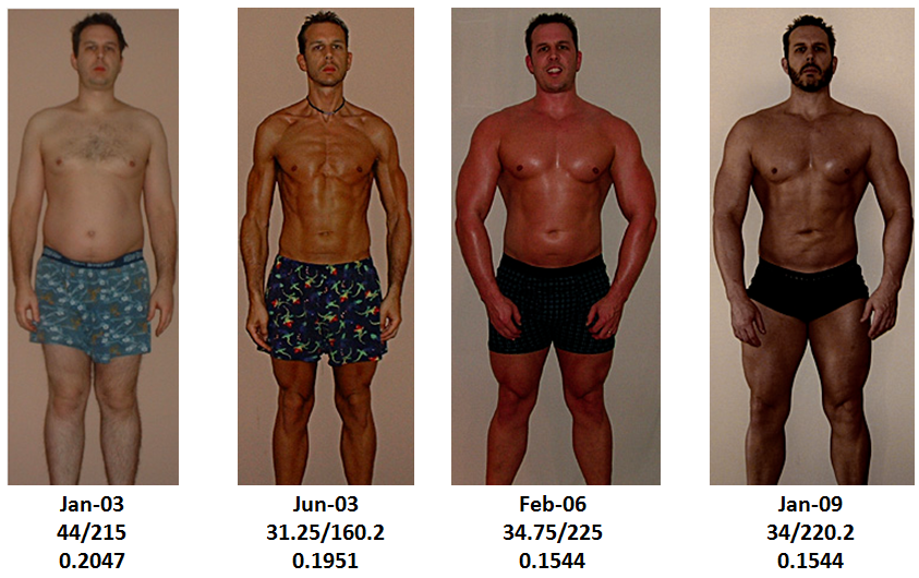 health correlator: waist-to-weight ratios in pictures: the john, Muscles