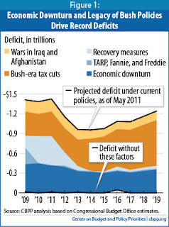 Republicans and Obama are lying about Social Security and Medicare causing the deficit