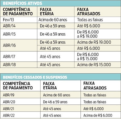 Tabela de pagamento de atrasados devido a revisão do INSS
