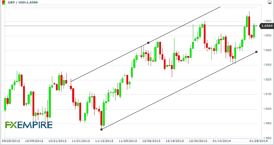 Linee Di Tendenza (Trend Line)