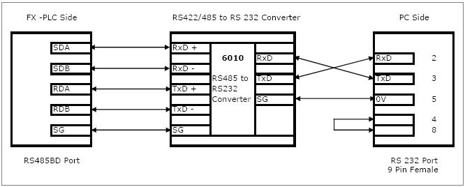 pc+plc+cable communication between mitsubishi fx3u plc and scada via rs485bd mitsubishi fx wiring diagram at edmiracle.co