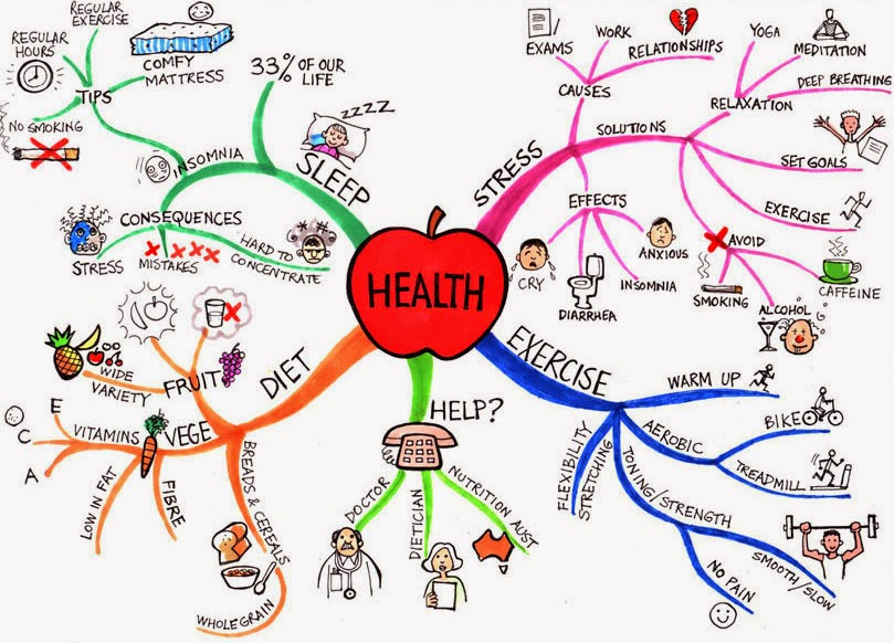 Management Mind Mapping