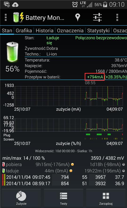 Natężenie prądu jakim był ładowany telefon przez ładowarkę bezprzewodową wynosiło 794mA