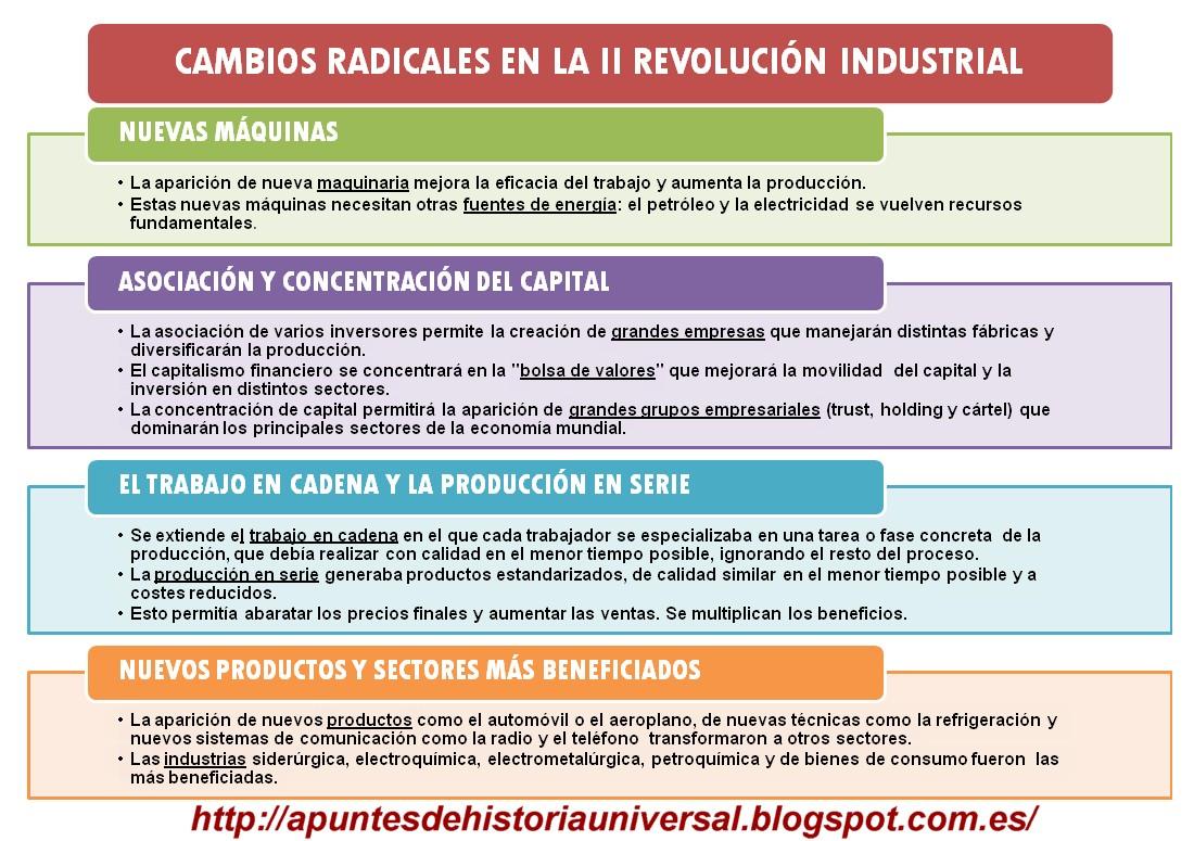 la segunda revoluci 243 n industrial y el desarrollo