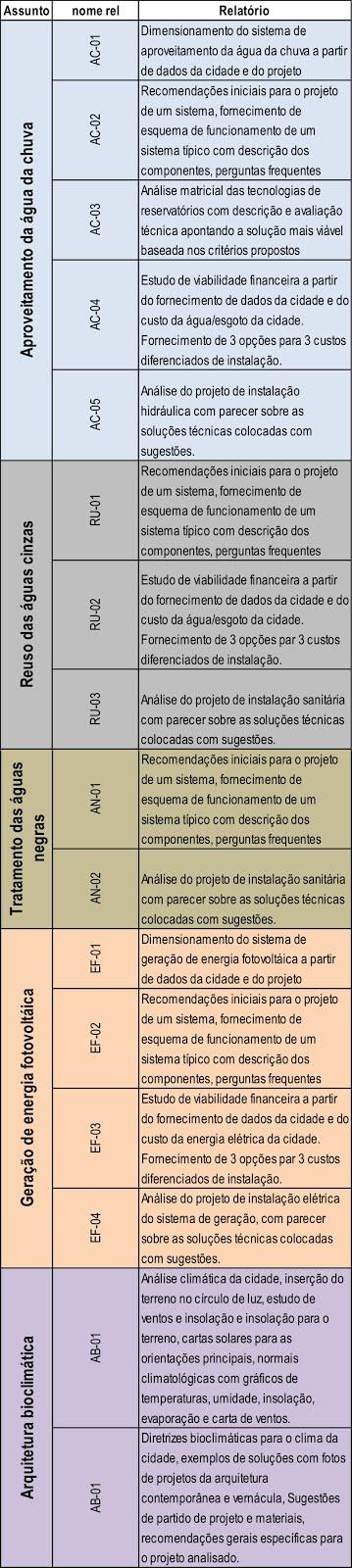 TABELA DE RELATÓRIOS DE CONSULTORIA