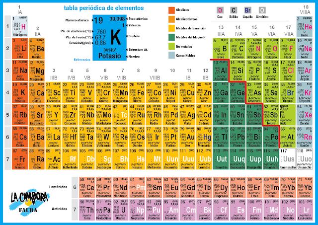 Tabla periodica elementos quimicos quimica s2n tabla periodica elementos quimicos urtaz Gallery