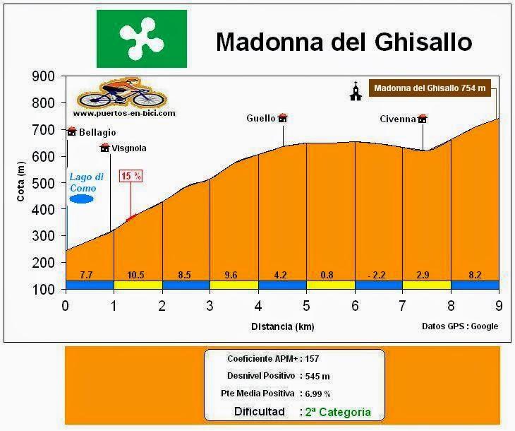 Altimetría Perfil Madonna del Ghisallo