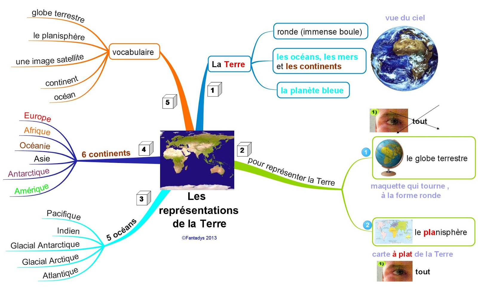 Le blog de la classe lesage carreau cm1 ecole paul for Classe climatique d un congelateur