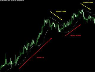 Gambar Menentukan trend dengan parabolic SAR