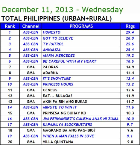 Kantar Media National TV Ratings (Dec 11)