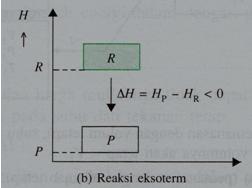 Retno mayapada percobaan kimia mengetahui reaksi eksoterm dan eksoterm dapat dinyatakan dengan diagram tingkat energi seperti berikut ini b reaksi endoterm ccuart Gallery