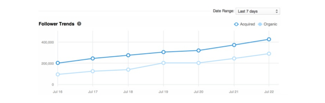 LinkedIn new in depth company page analytics followers trends