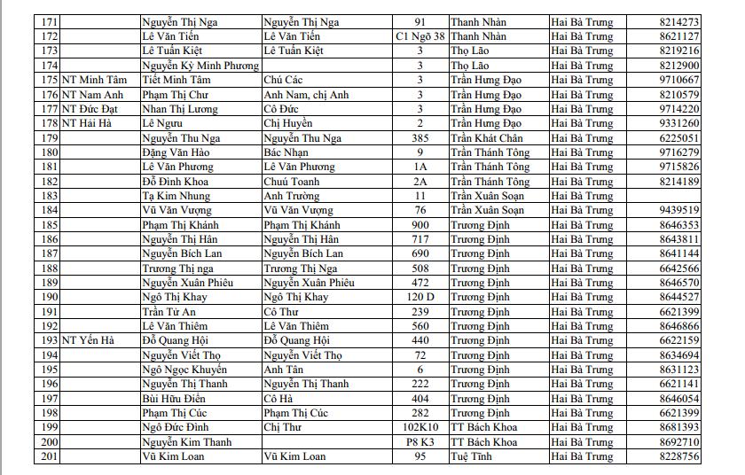 Danh sách nhà thuốc tại quận Hai Bà Trưng Hà Nội