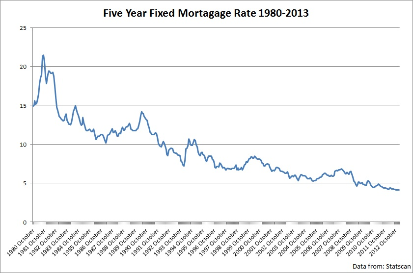 mortgage rate graph canada