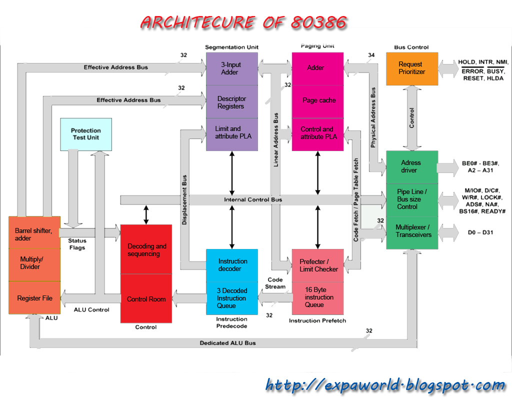Microprocessor 80386 architecture gallery for Internal architecture of 8086