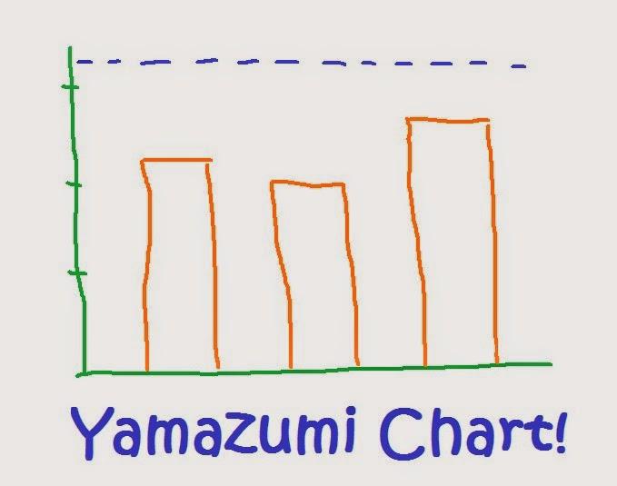 awesome yamazumi chart