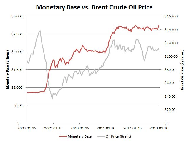 Base Money Supply Price of Oil QE