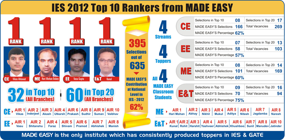 made easy coaching for ies gate psus ies 2012 toppers made