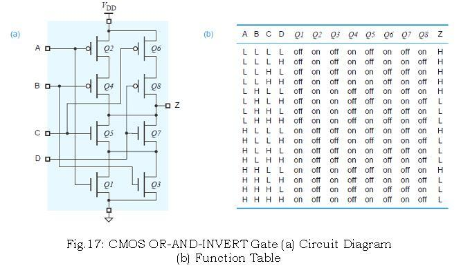 VLSI Design: DICA - CHAPTER -1 TOPIC - 2 CMOS LOGIC
