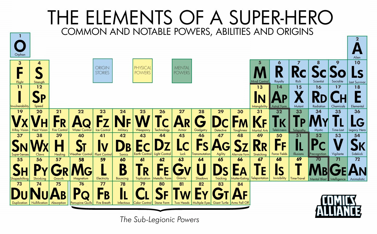 Breaking down the periodic table gallery periodic table images unexpectedly bart king the periodic table of superhero elements so im happy to see that comics gamestrikefo Image collections
