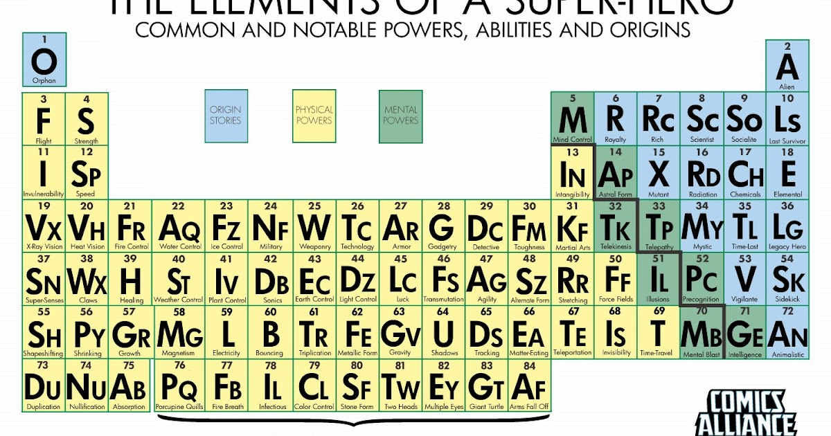 periodic table images of the alien periodic table unexpectedly bart king