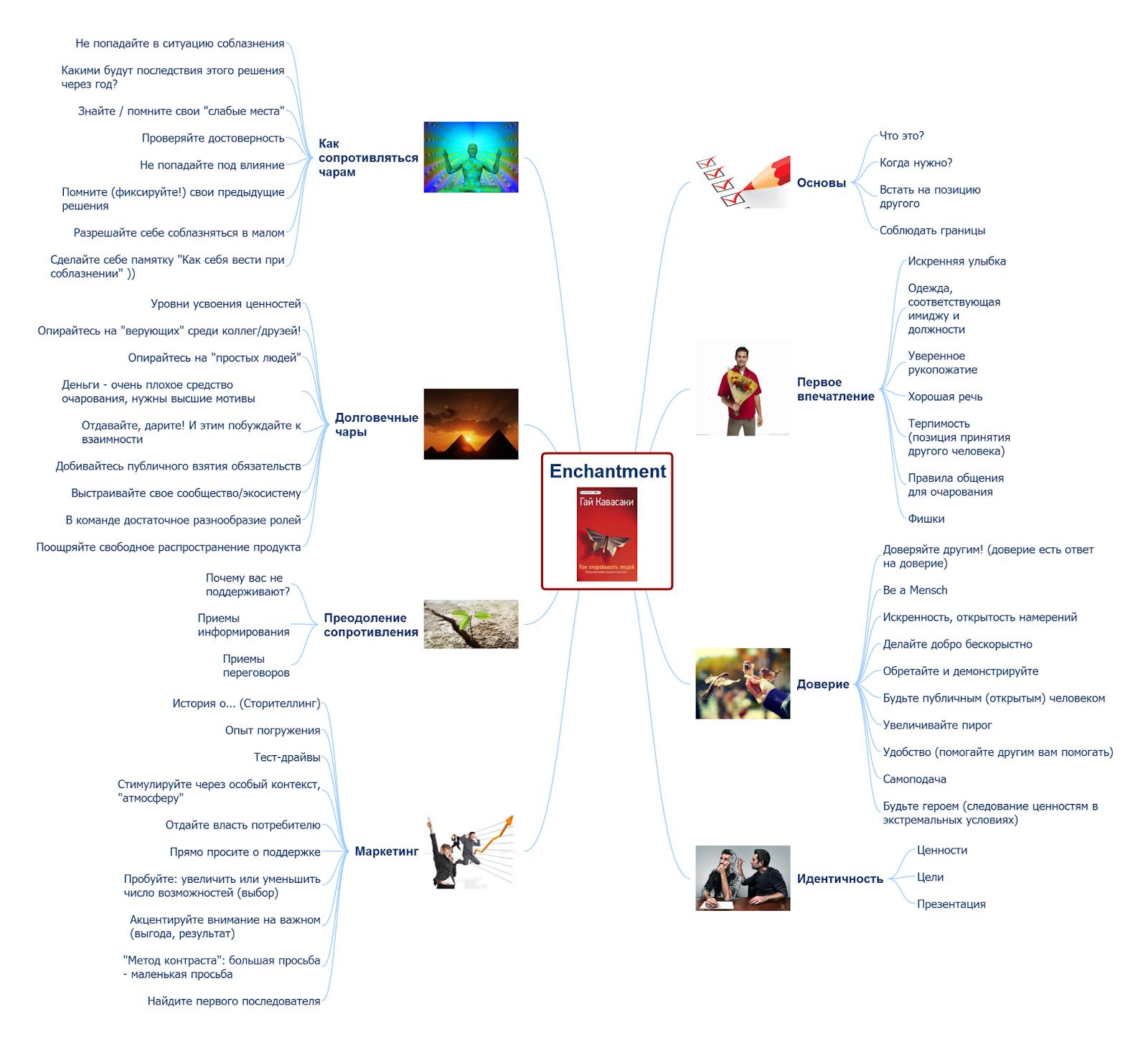 Интеллект-карта по книге Гая Кавасаки Как очаровывать людей  mindmap