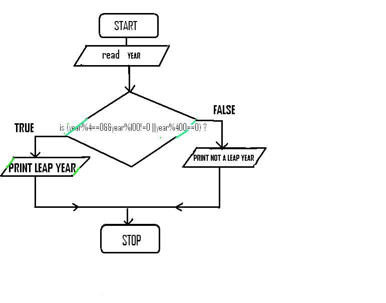 programming language diagram