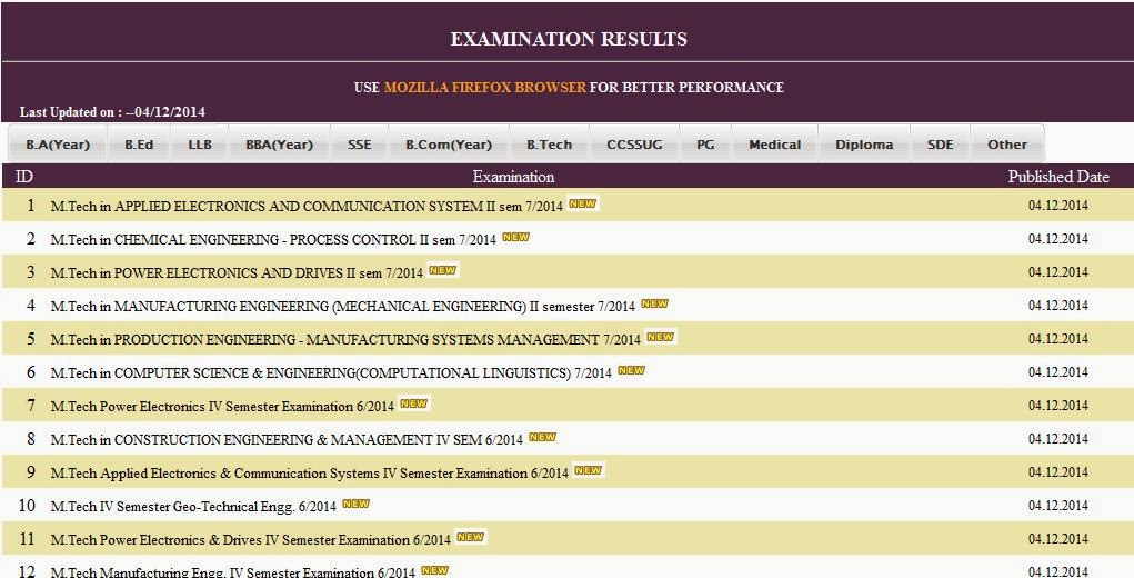 Calicut University M.Tech. 2014 Results Check Online All Sem