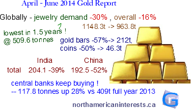 gold sales, gold supply, gold demand, mining, metals report, gold price, chinese demand, china consumption, india demand, india gold, jewelry demand, gold coin, gold bars, jewellery, wgc