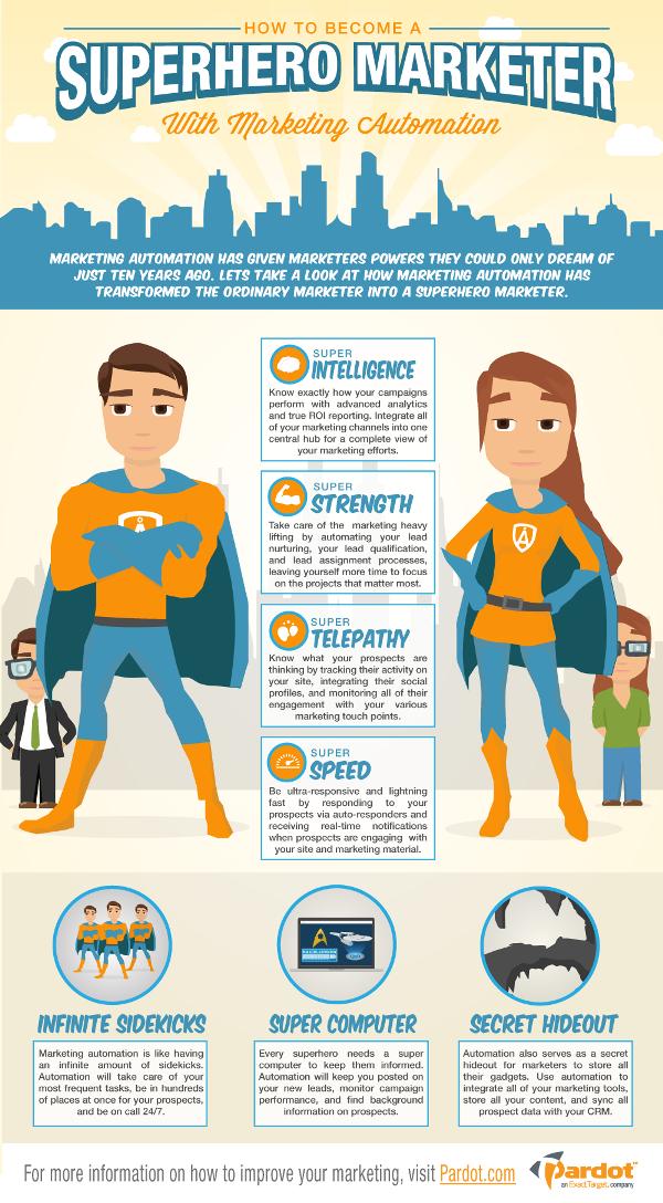 bagaimana_menjadi_superhero_marketer