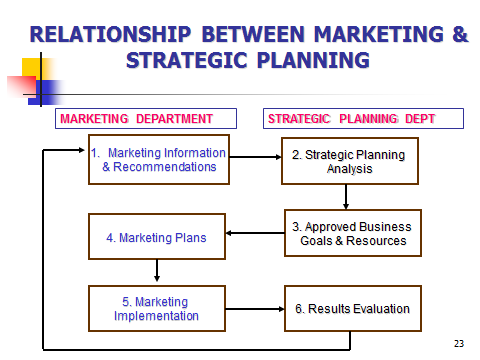 relationship between the business plan marketing and sales