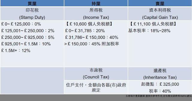 英國房地產稅務