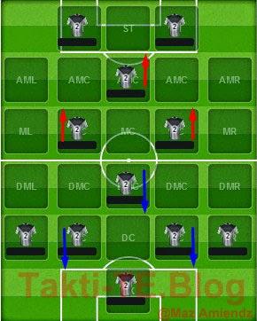 Taktik dan Formasi 4-4-2 Diamond Top Eleven