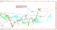 analyse technique cac drapeau 03/02/2015