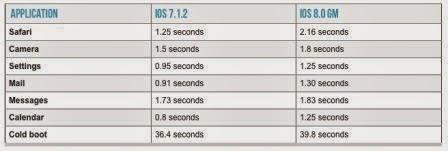 Update iOS 8 membuat performa iPhone 4S menurun drastis