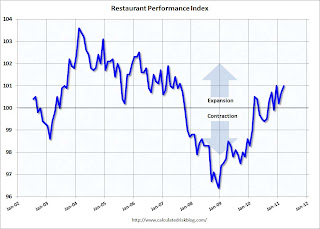 RPIMarch2011 Restaurant Performance Index increases in March