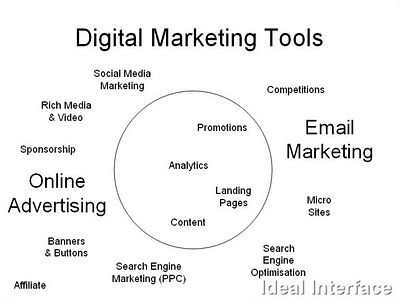 Digital Marketing Solutions Marketing Tools For Sale