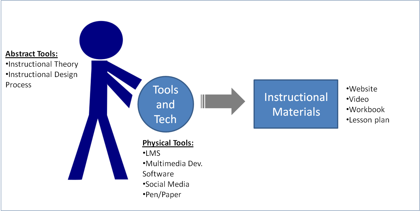 Reflections On Learning Success What Is Instructional Design Part 2