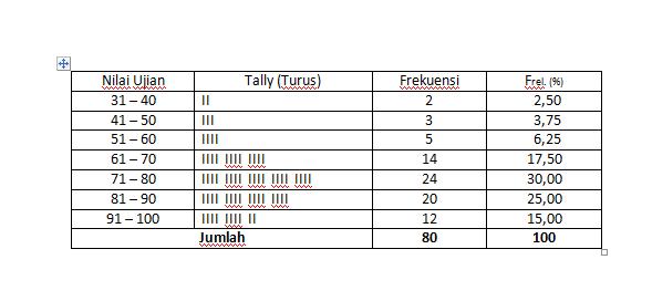 Cara membuat dan menyajikan tabel distribusi relatif dan kumulatif kemudian kita buat tabel frekuensi kumulatifnya ccuart Images