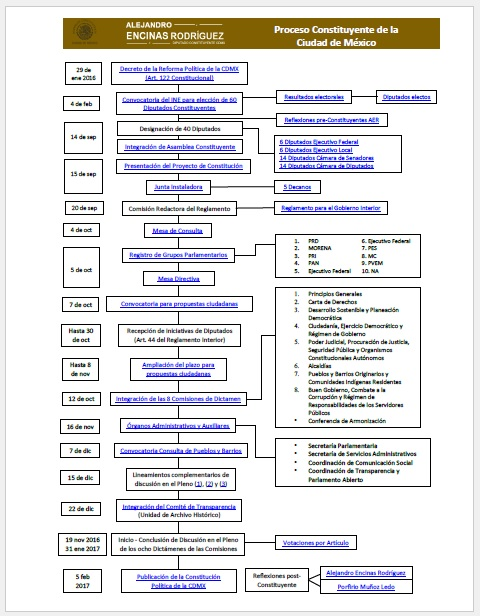 Proceso Constitución CDMX