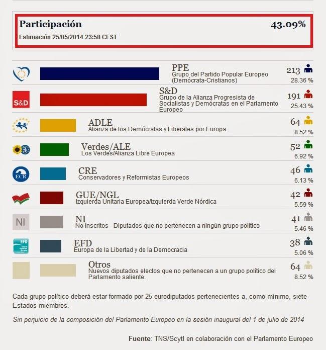 Participación en las elecciones al Parlamento Europeo fue de tan sólo el 43,09%