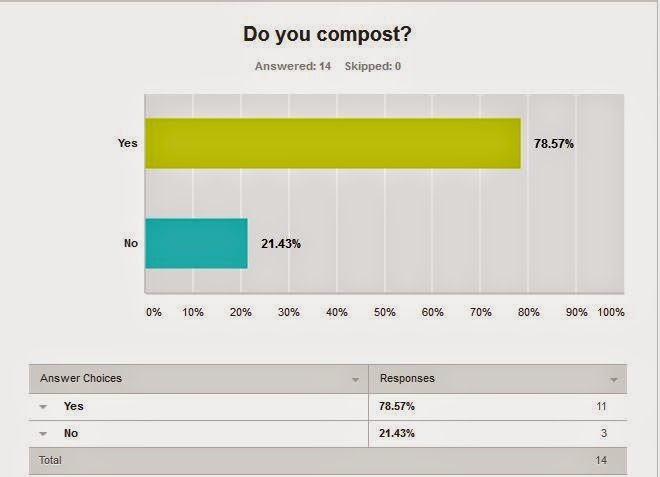 Survey Results - Do you compost?