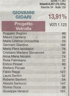 risultati alle lezioni 2016 Lista Progetto Vetralla
