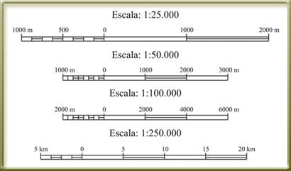 Geograf a glosario bloque i for Escala de medidas